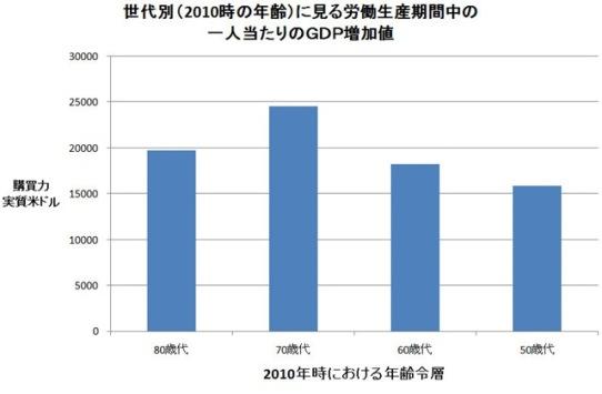 GDPの年次変化