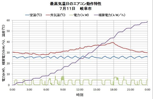 最高気温日動作図11Jun