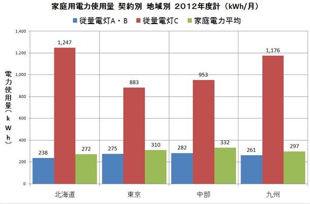 家庭電力使用量契約地域別グラフ