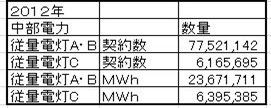中部電力契約数総電力表