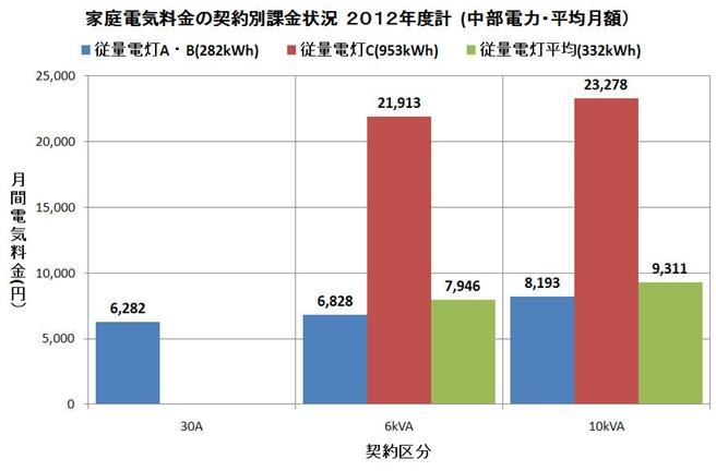 中電家庭電気料金契約区分平均