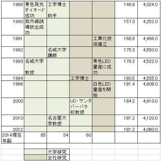ノーベル賞2014経歴B