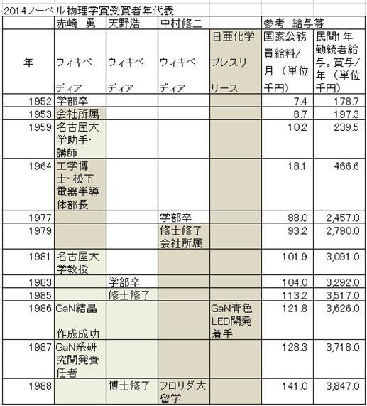 ノーベル賞2014経歴A