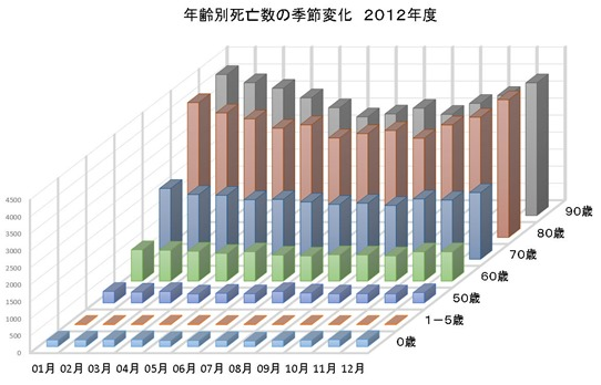 年齢別死亡数の季節変化24H