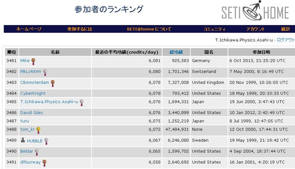 SETIランク業績表2014