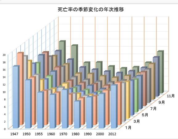死亡率の月・年次変化
