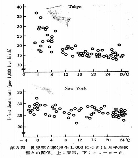 乳児死亡率の季節変化東京ニューヨーク市