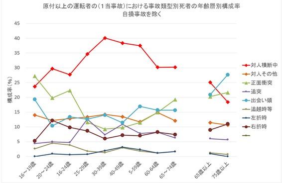 類型事故死の年齢構成率