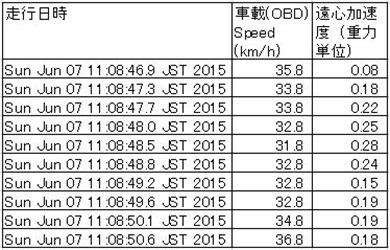 間島カーブ速度加速度表