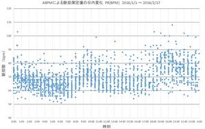 脈拍数日変化2016