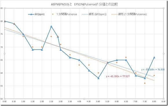 ABPM脈拍値とPulsense値