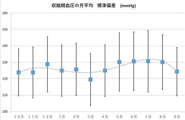 %e6%9c%88%e9%96%93%e5%b9%b3%e5%9d%87%e5%88%86%e5%b8%83