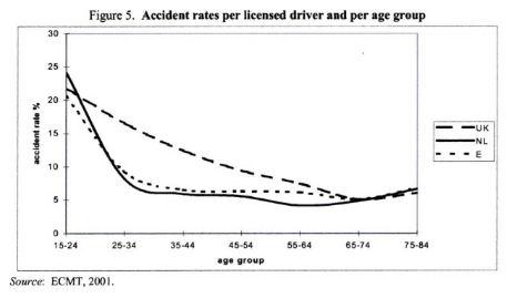 ECMT2001AccidentAgeグラフ