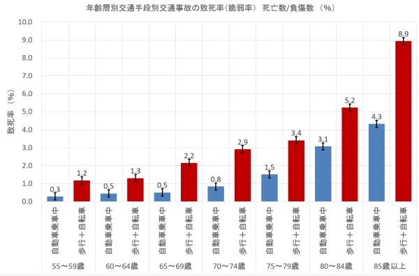 年齢層別脆弱率グラフ