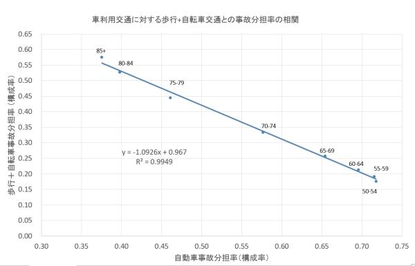 自動車歩行自転車分担率グラフ
